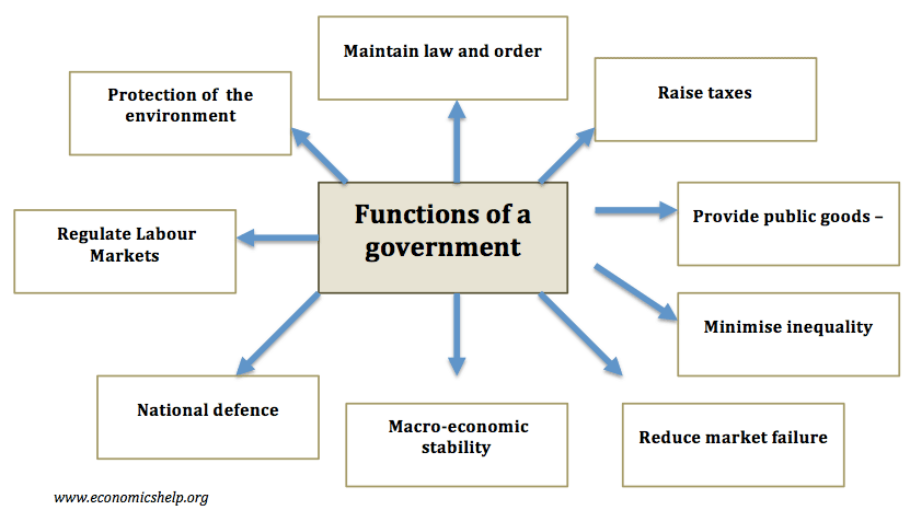 basic roles of the government are: